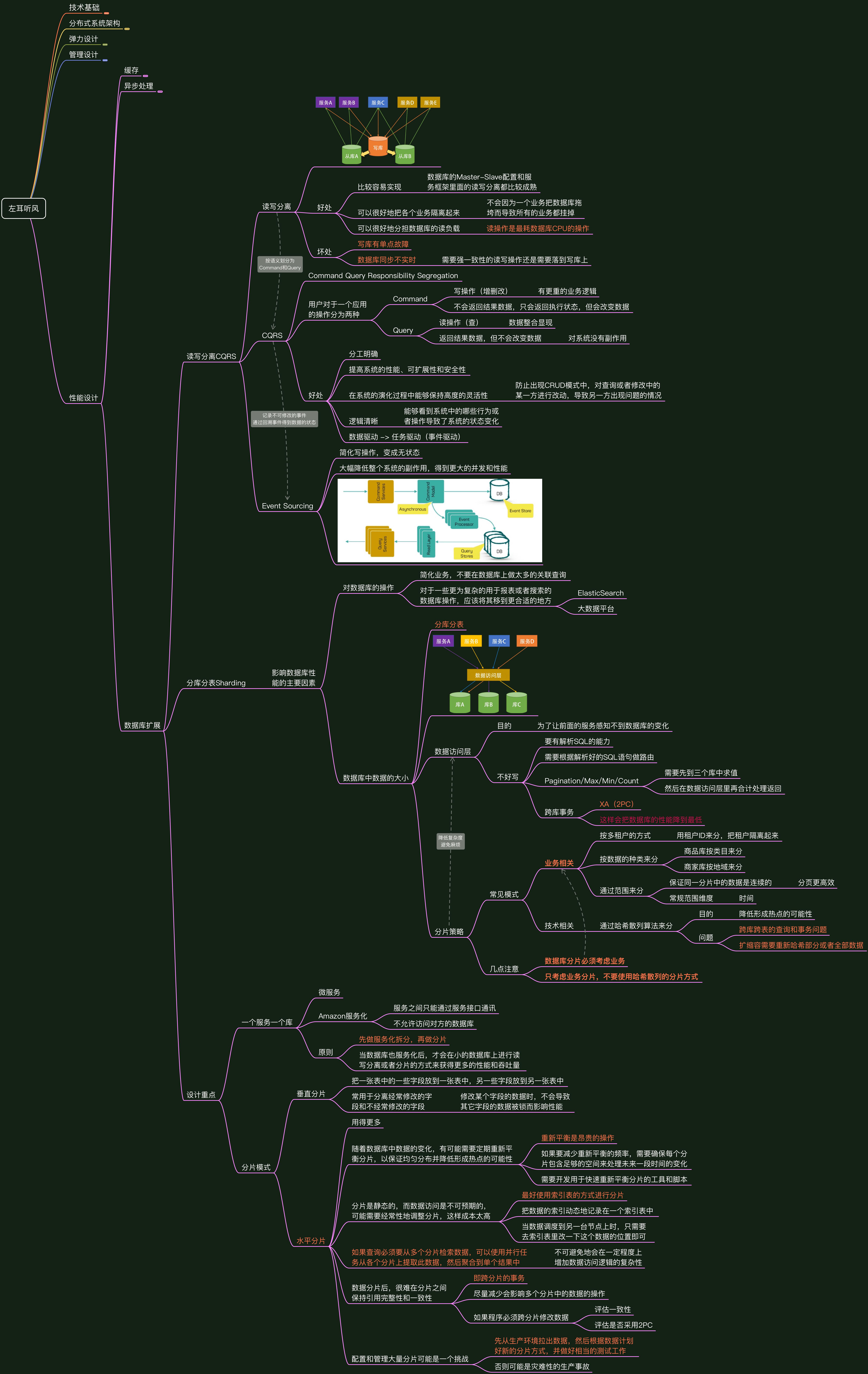 left-ear-performance-design-database-extension-compressed